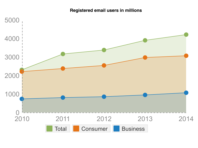 registered email users graph avidmode