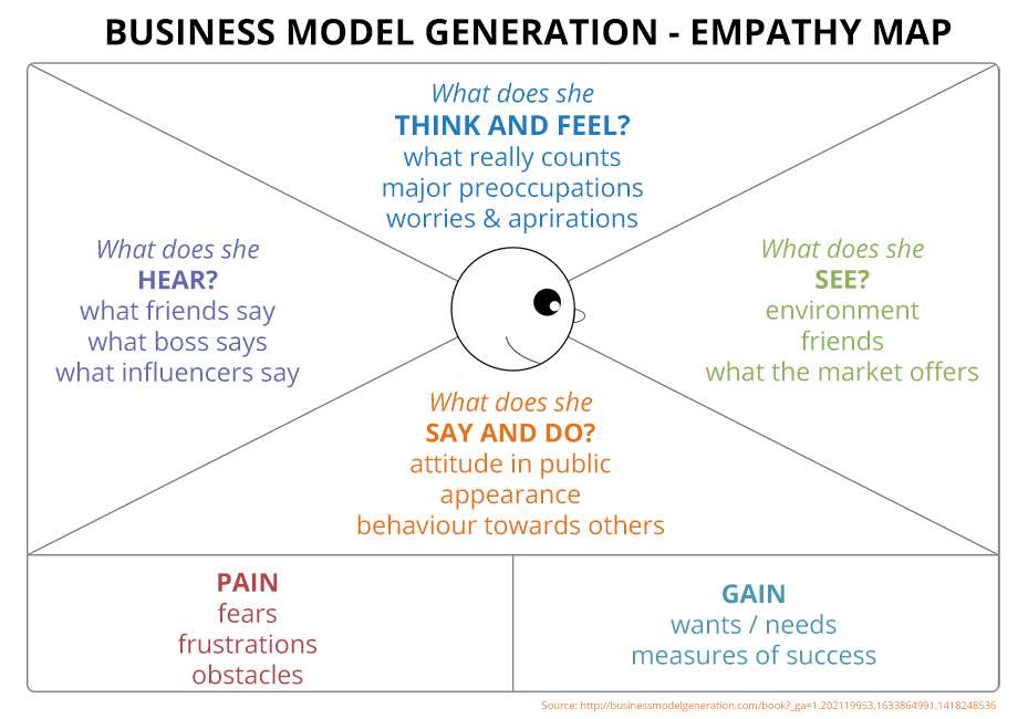 business_model_generation_empathy_map
